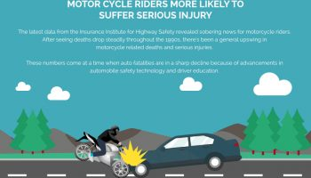 Motorcycle Riders More Likely To Suffer Serious Injury