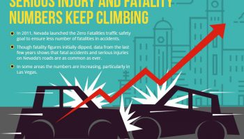 Serious Injury and Fatality Numbers Keep Climbing