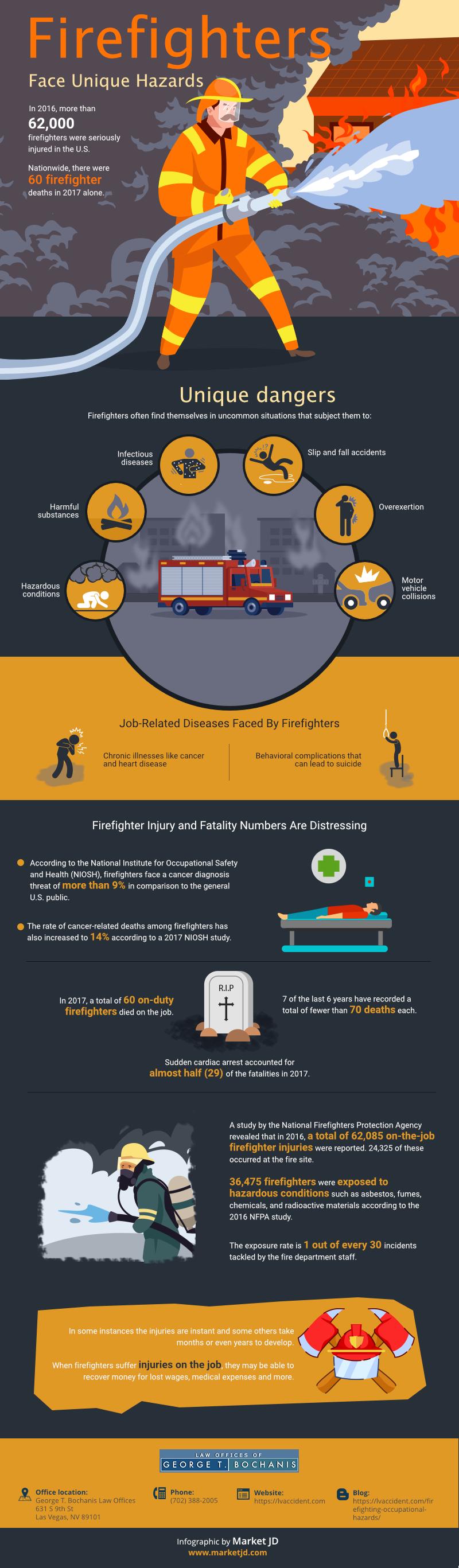 Firefighters Face Unique Hazards (1)