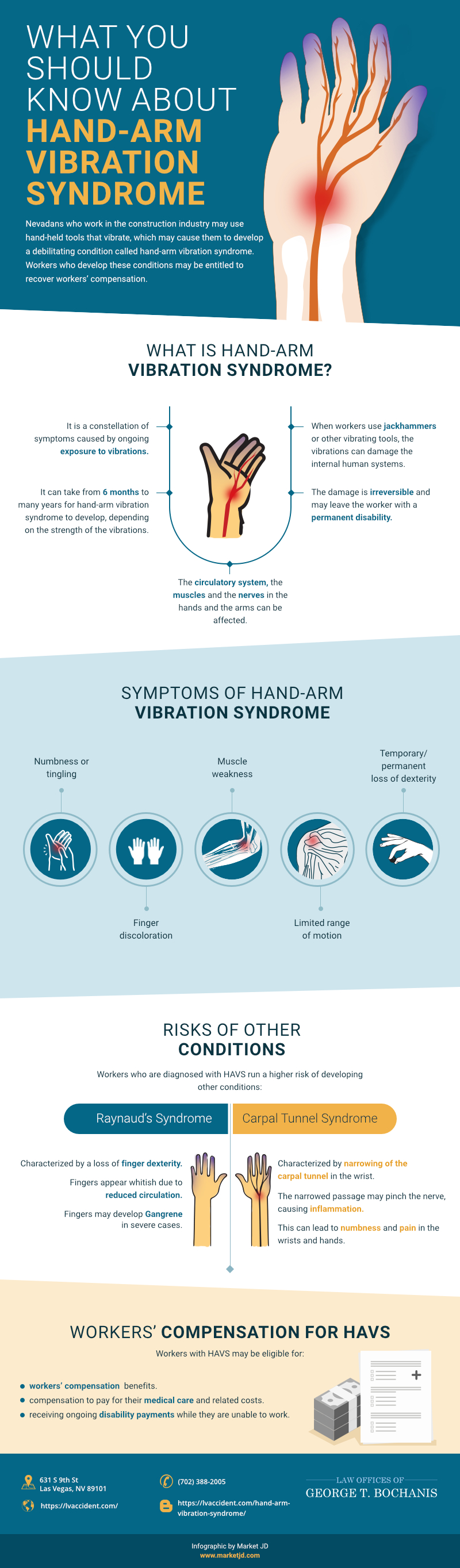 Hand-Arm vibration Syndrome HAVS